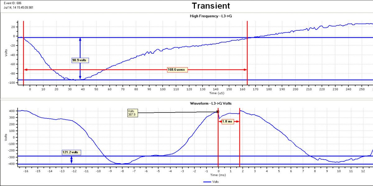 High Frequency Transients